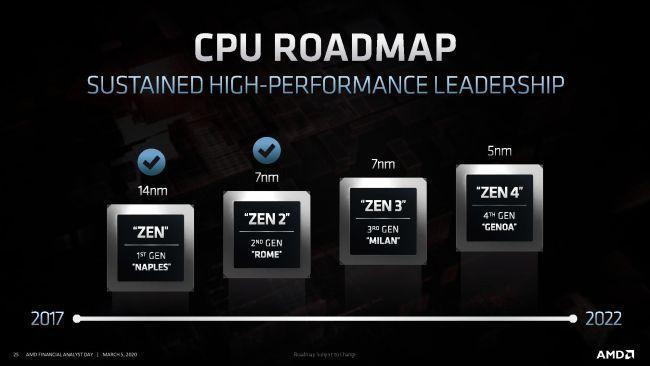 AMD CPU Roadmap 2020