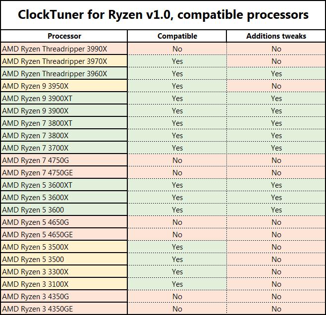 ClockTuner for Ryzen 1.0 - CPU-ondersteuning