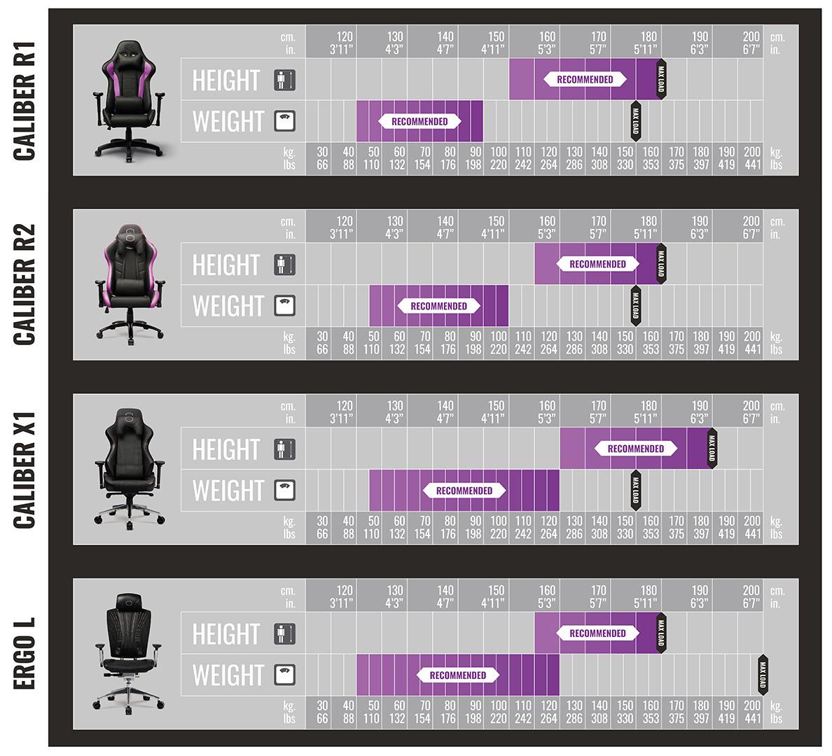 Cooler Master - Aanbevelingen stoelen