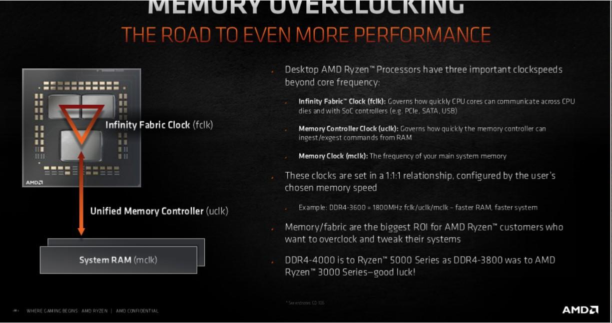 Ryzen 5000 dia geheugen 4000 MHz DDR4