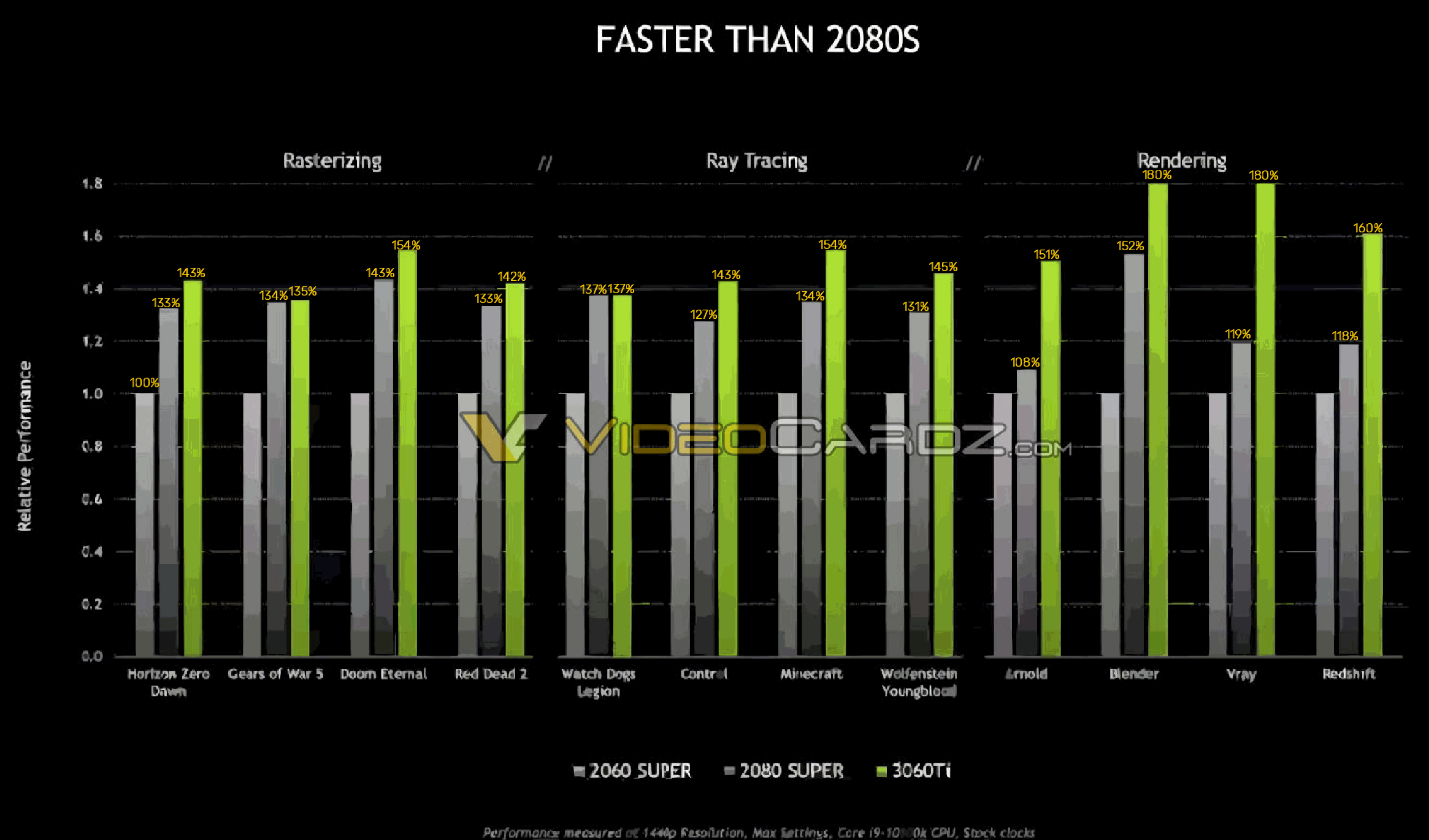 Nvidia official benchmark RTX 3060 Ti from Videocardz