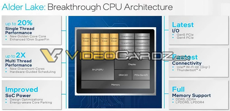 Intel Alder Lake-S specificaties