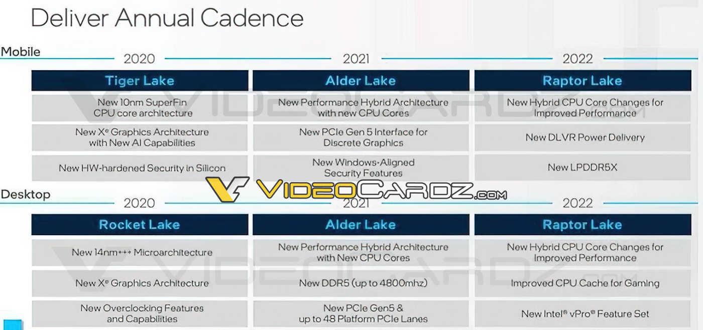 Intel Roadmap Raptor Lake - VideoCardz