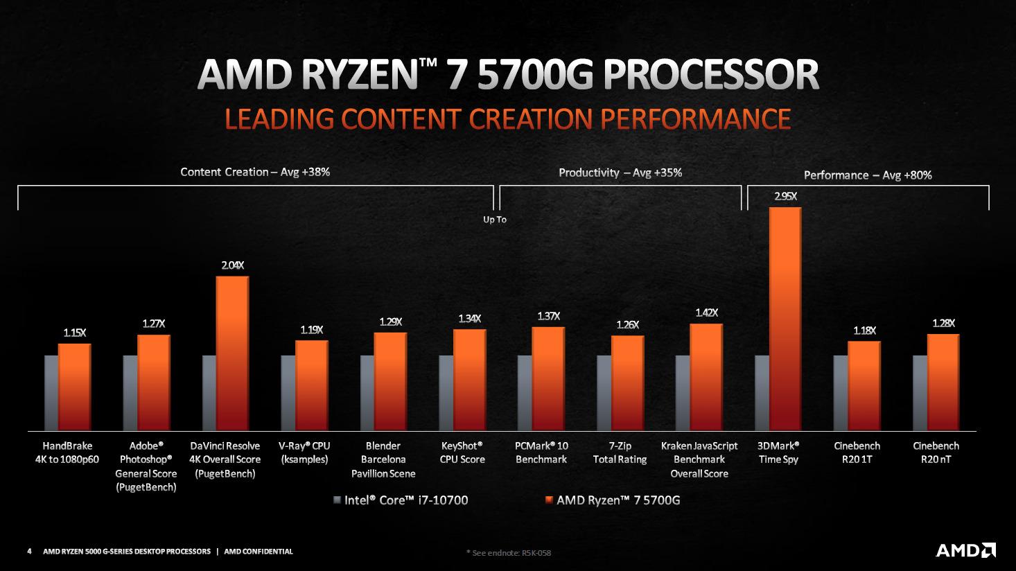 AMD Ryzen 5000G 3 - Ryzen 7 5700G vs Intel Core i7 10700