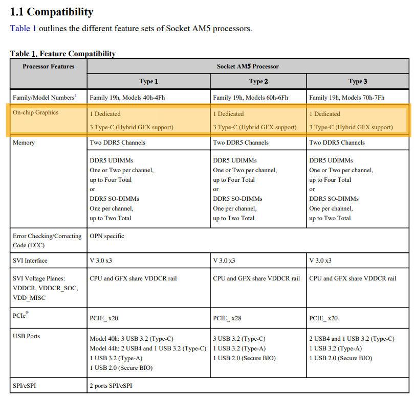 AMD Ryzen 7000 RDNA2 iGPU