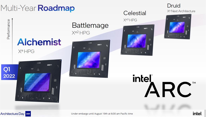Intel Arc roadmap - Xe HPG